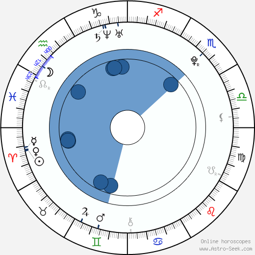 Megan Stier wikipedia, horoscope, astrology, instagram