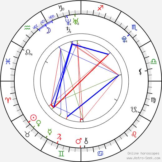 Miriam Giovanelli tema natale, oroscopo, Miriam Giovanelli oroscopi gratuiti, astrologia