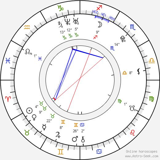 Valentina Kolesnikova birth chart, biography, wikipedia 2019, 2020