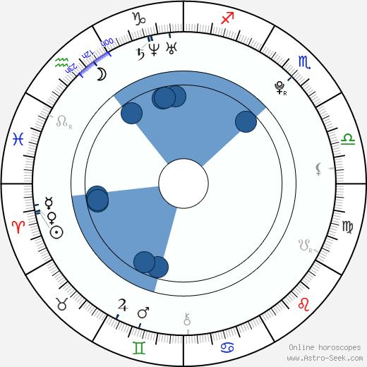 Veronika Tkaczyková wikipedia, horoscope, astrology, instagram