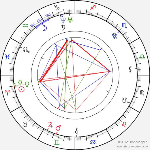 Yumi Sugimoto день рождения гороскоп, Yumi Sugimoto Натальная карта онлайн