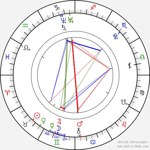 Adriana Bajtková день рождения гороскоп, Adriana Bajtková Натальная карта онлайн