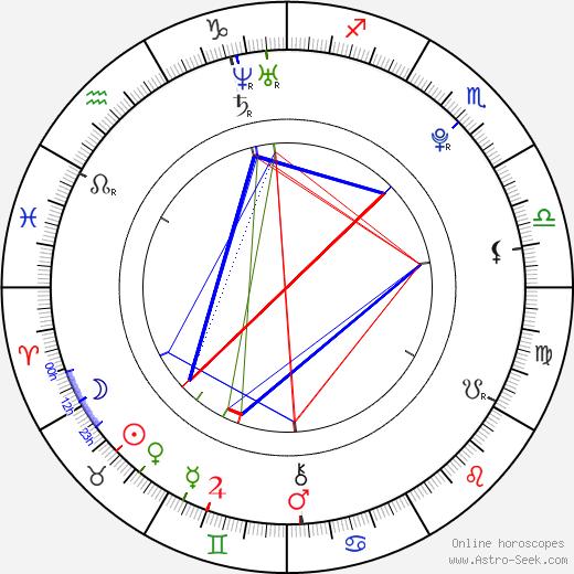 Bastian Theurich tema natale, oroscopo, Bastian Theurich oroscopi gratuiti, astrologia