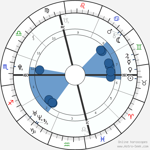 Benoît Paire wikipedia, horoscope, astrology, instagram