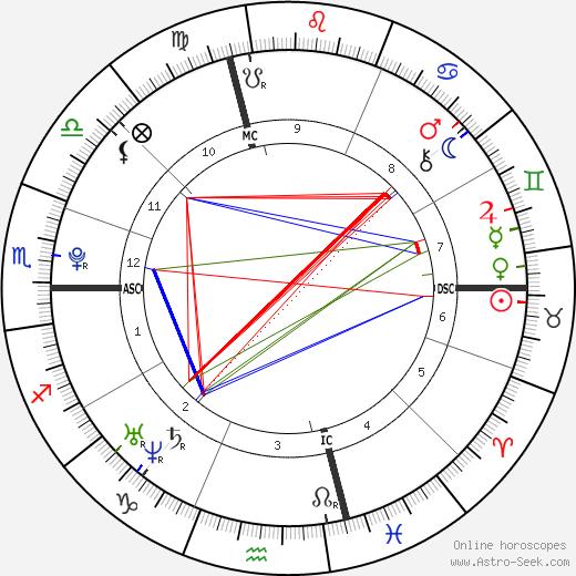 Benoît Paire tema natale, oroscopo, Benoît Paire oroscopi gratuiti, astrologia