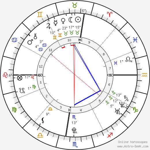 Chris Brown birth chart, biography, wikipedia 2018, 2019