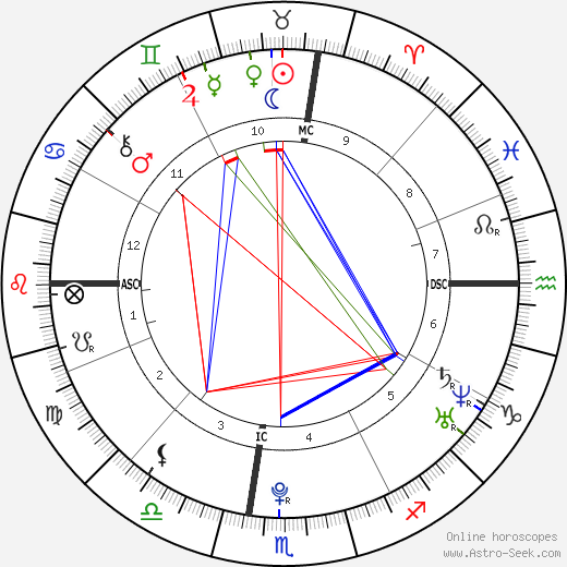 Chris Brown birth chart, Chris Brown astro natal horoscope, astrology
