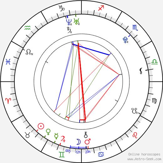 Gabriela Gränzer tema natale, oroscopo, Gabriela Gränzer oroscopi gratuiti, astrologia