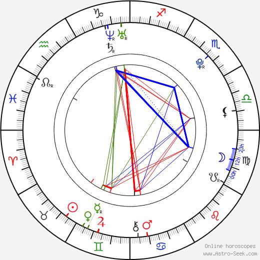 Iza Lach день рождения гороскоп, Iza Lach Натальная карта онлайн