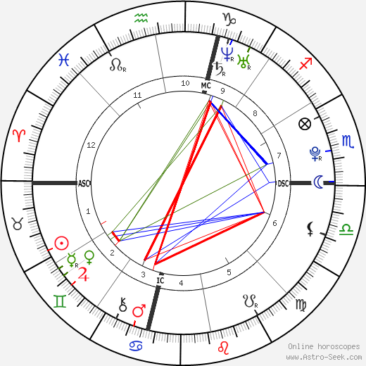 Jesse Belle Denver tema natale, oroscopo, Jesse Belle Denver oroscopi gratuiti, astrologia