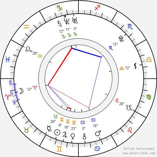 Kevin Covais birth chart, biography, wikipedia 2019, 2020