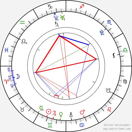 Kevin Covais astro natal birth chart, Kevin Covais horoscope, astrology