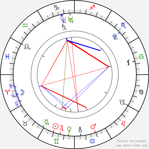 Kim Daul birth chart, Kim Daul astro natal horoscope, astrology