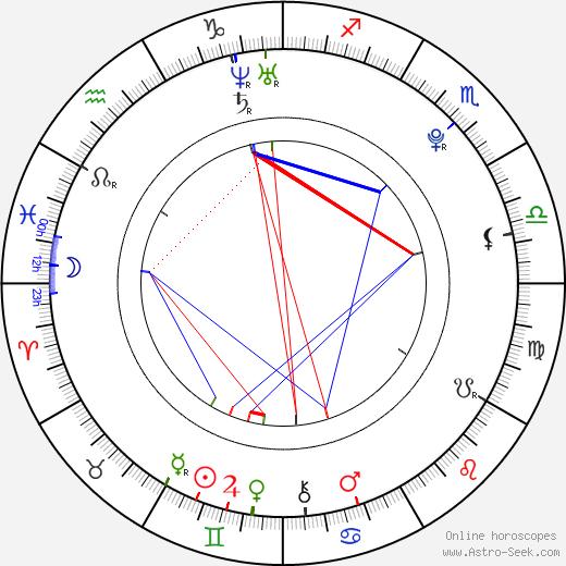 Mathew Waters день рождения гороскоп, Mathew Waters Натальная карта онлайн