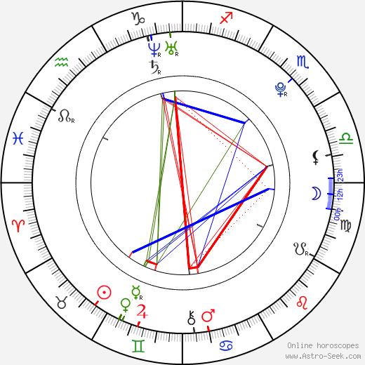 Maximilian Befort astro natal birth chart, Maximilian Befort horoscope, astrology