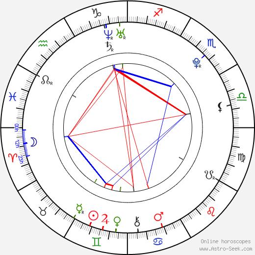 Natálie Řehořová birth chart, Natálie Řehořová astro natal horoscope, astrology