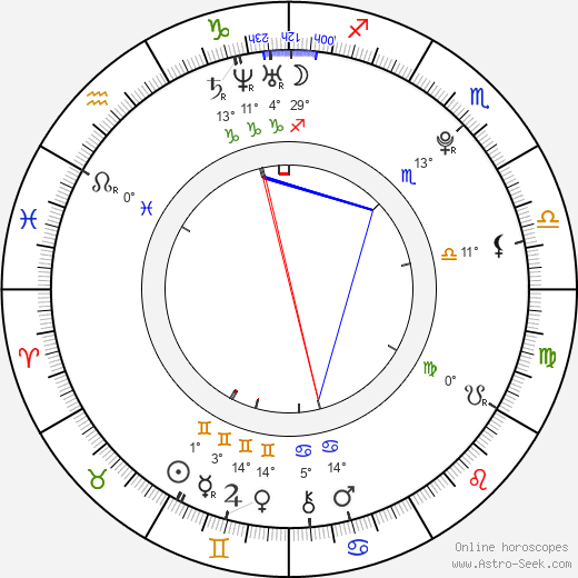 Natsuna birth chart, biography, wikipedia 2019, 2020