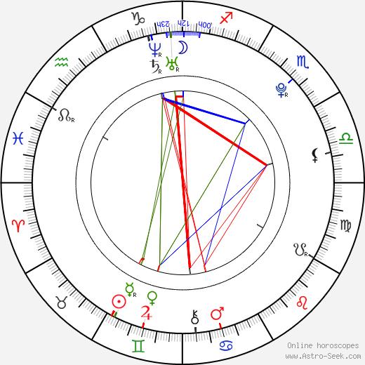 Natsuna birth chart, Natsuna astro natal horoscope, astrology