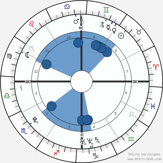 Ninna Priscilla Brando wikipedia, horoscope, astrology, instagram