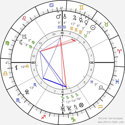 Ninna Priscilla Brando tema natale, biography, Biografia da Wikipedia 2020, 2021