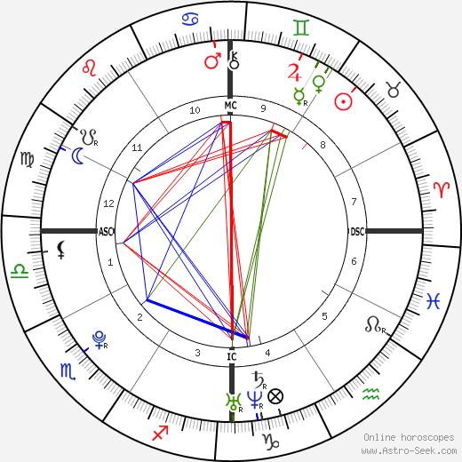 Ninna Priscilla Brando tema natale, oroscopo, Ninna Priscilla Brando oroscopi gratuiti, astrologia