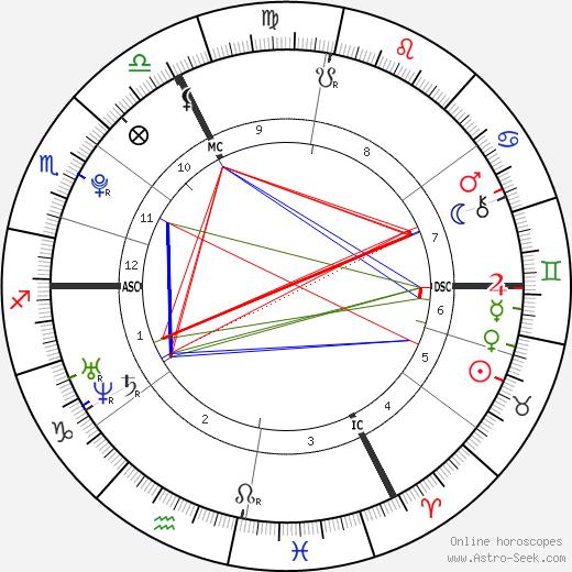Нора Арнезедер Nora Arnezeder день рождения гороскоп, Nora Arnezeder Натальная карта онлайн