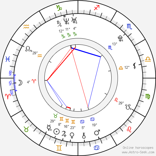 Park Sunyong birth chart, biography, wikipedia 2018, 2019