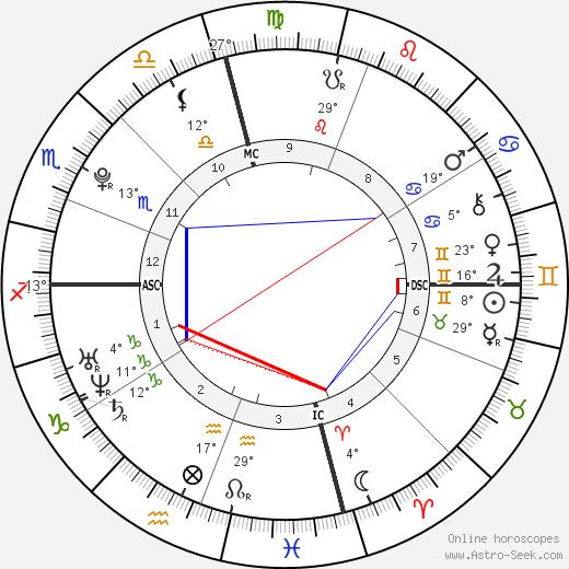 Riley Keough birth chart, biography, wikipedia 2019, 2020