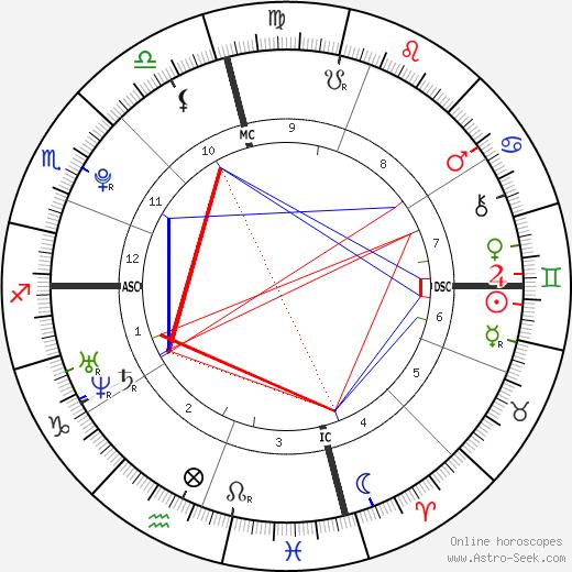 Riley Keough birth chart, Riley Keough astro natal horoscope, astrology