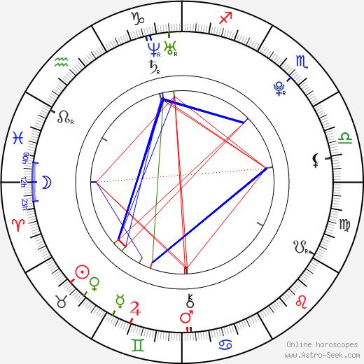 Сэм Цуй Sam Tsui день рождения гороскоп, Sam Tsui Натальная карта онлайн