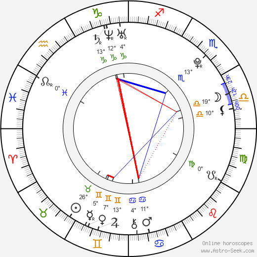 Tereza Fajksová birth chart, biography, wikipedia 2019, 2020