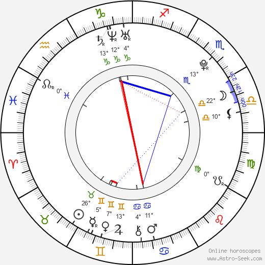 Tessa Virtue birth chart, biography, wikipedia 2020, 2021