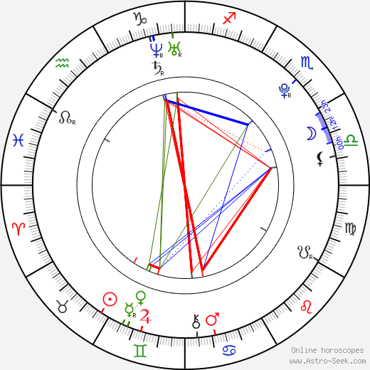 Tessa Virtue birth chart, Tessa Virtue astro natal horoscope, astrology