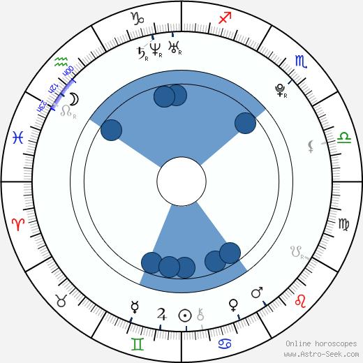 Alice Hunter wikipedia, horoscope, astrology, instagram