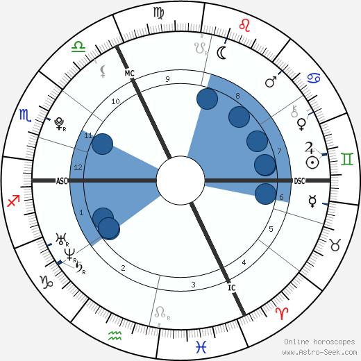 Amaury Vassili wikipedia, horoscope, astrology, instagram