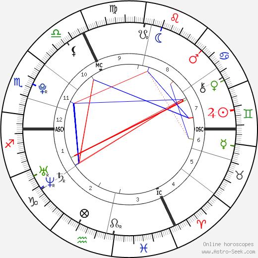 Amaury Vassili birth chart, Amaury Vassili astro natal horoscope, astrology