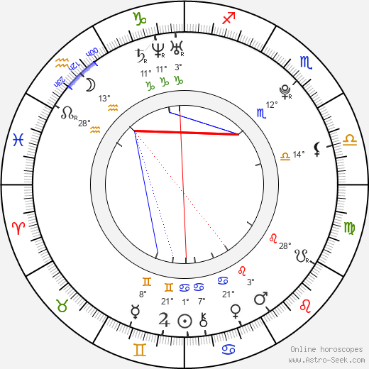 Anjelica Scannura birth chart, biography, wikipedia 2019, 2020