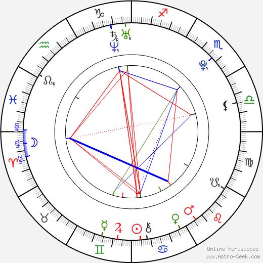 Brittany Lane Harris день рождения гороскоп, Brittany Lane Harris Натальная карта онлайн
