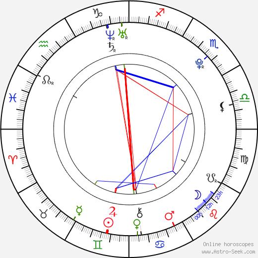 David Axmann день рождения гороскоп, David Axmann Натальная карта онлайн