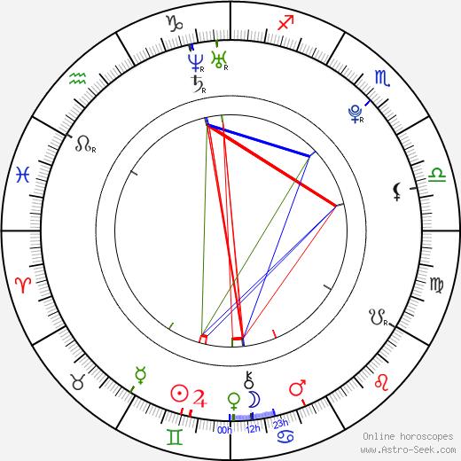 Ellary Porterfield день рождения гороскоп, Ellary Porterfield Натальная карта онлайн