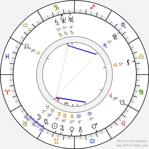 Ivan Dobronravov birth chart, biography, wikipedia 2020, 2021
