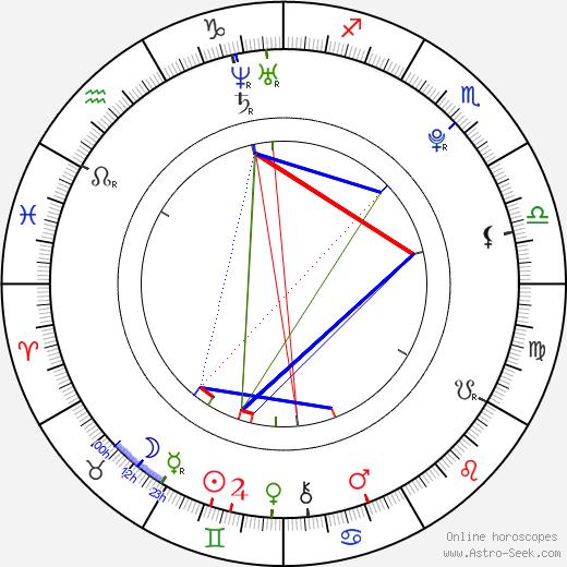 Ivan Dobronravov birth chart, Ivan Dobronravov astro natal horoscope, astrology