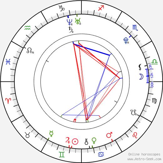 Jiří Sádek astro natal birth chart, Jiří Sádek horoscope, astrology