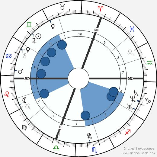 Julie Bresset wikipedia, horoscope, astrology, instagram