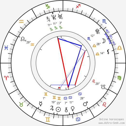 Junpei Mizobata birth chart, biography, wikipedia 2018, 2019