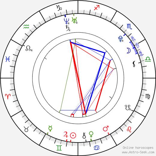 Junpei Mizobata astro natal birth chart, Junpei Mizobata horoscope, astrology
