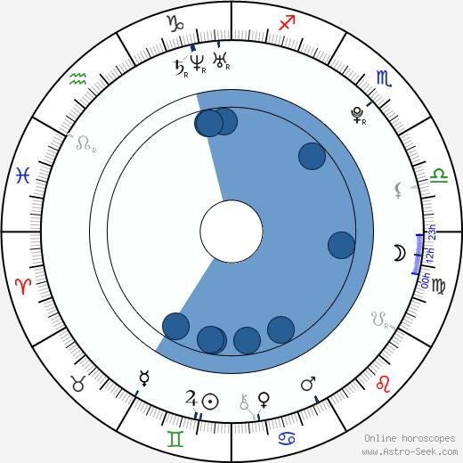 Liel Kolet wikipedia, horoscope, astrology, instagram