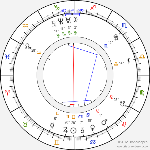 Luã Ubacker birth chart, biography, wikipedia 2020, 2021