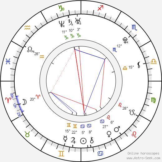 Matthew Lewis birth chart, biography, wikipedia 2019, 2020