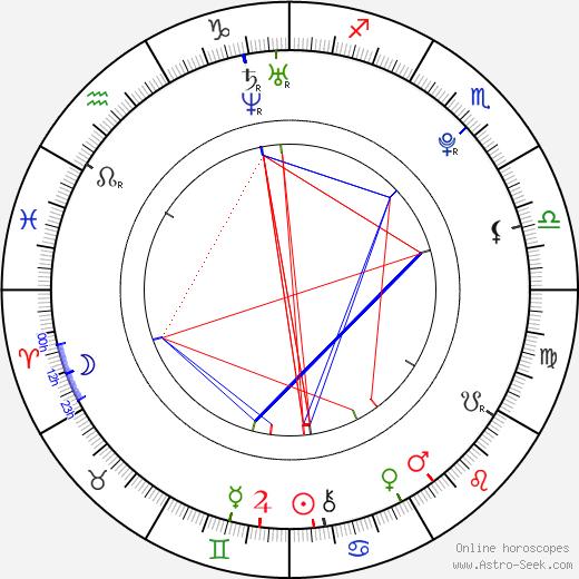 Matthew Lewis astro natal birth chart, Matthew Lewis horoscope, astrology